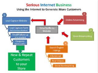 Internet Marketing Promotion